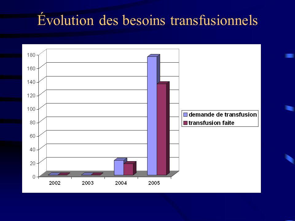 Évolution des besoins transfusionnels