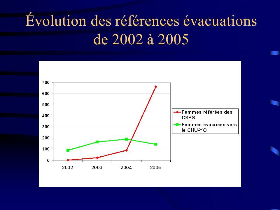 Évolution des références évacuations de 2002 à 2005
