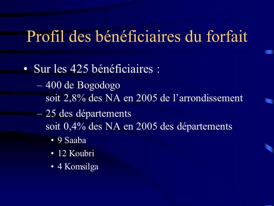 Profil des bénéficiaires du forfait