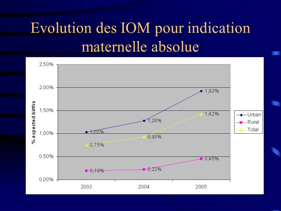 Evolution des IOM pour indication maternelle absolue