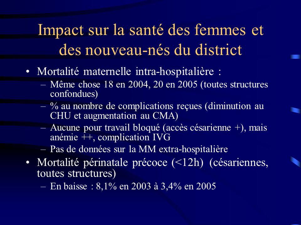 Impact sur la santé des femmes et des nouveau-nés du district