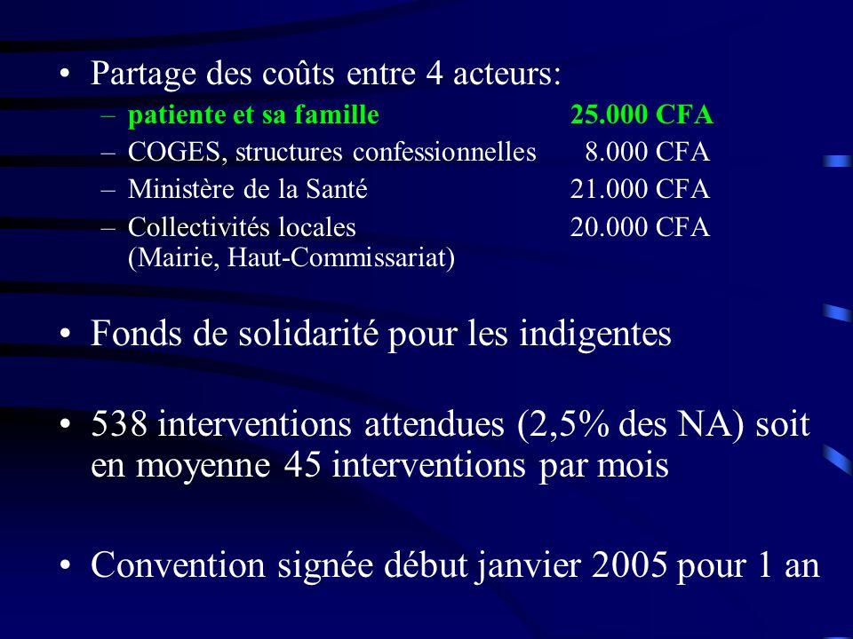 Fonds de solidarité pour les indigentes