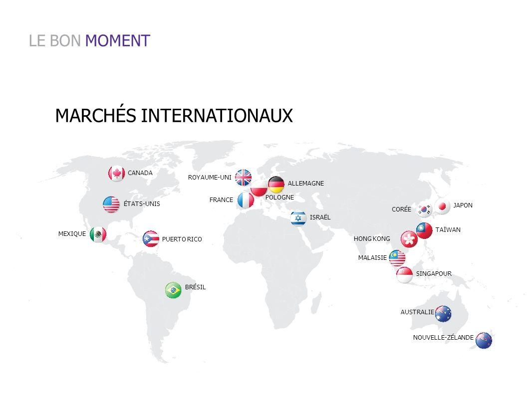 LE BON MOMENT MARCHÉS INTERNATIONAUX MALAISIE SINGAPOUR AUSTRALIE
