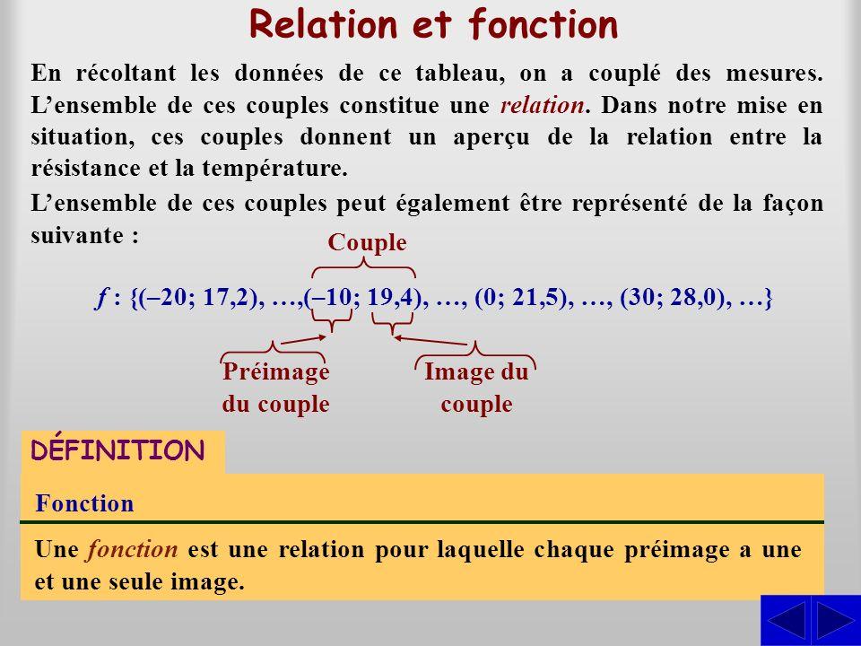 f : {(–20; 17,2), …,(–10; 19,4), …, (0; 21,5), …, (30; 28,0), …}