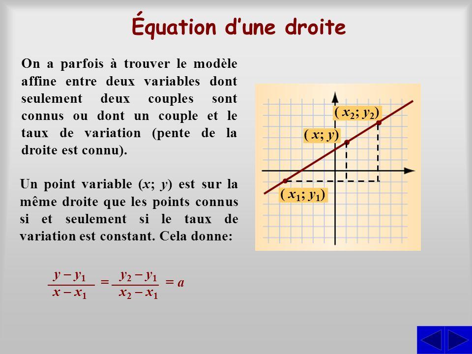 Équation d'une droite