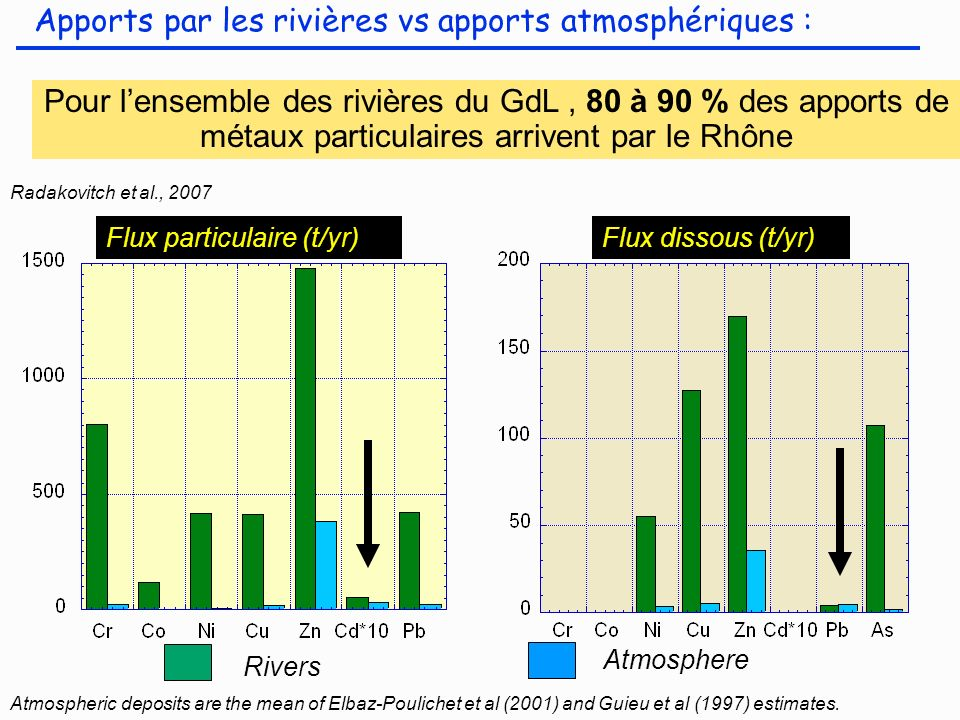 Apports par les rivières vs apports atmosphériques :