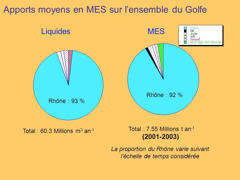 La proportion du Rhône varie suivant l'échelle de temps considérée