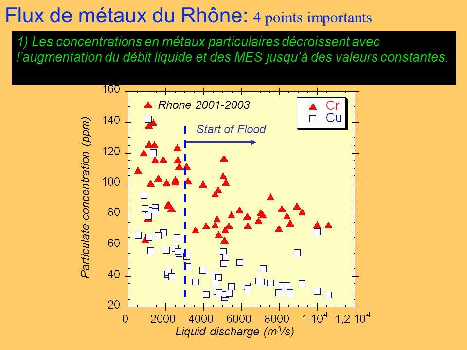 Flux de métaux du Rhône: 4 points importants