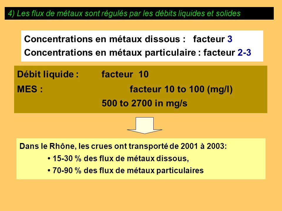 Concentrations en métaux dissous : facteur 3