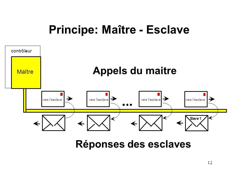 Principe: Maître - Esclave