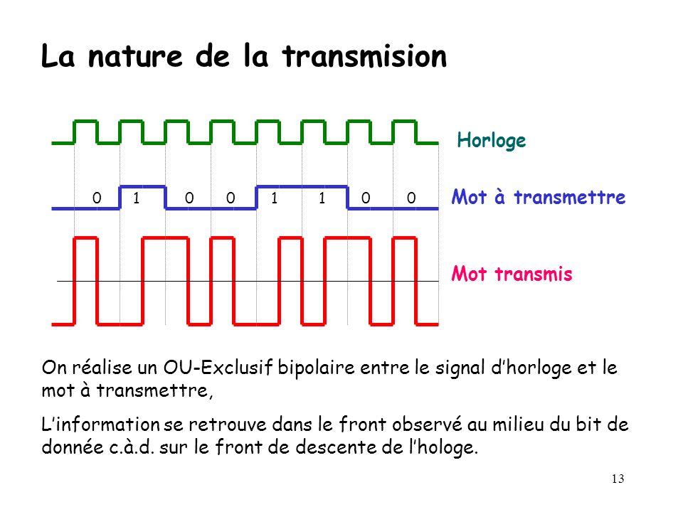 La nature de la transmision