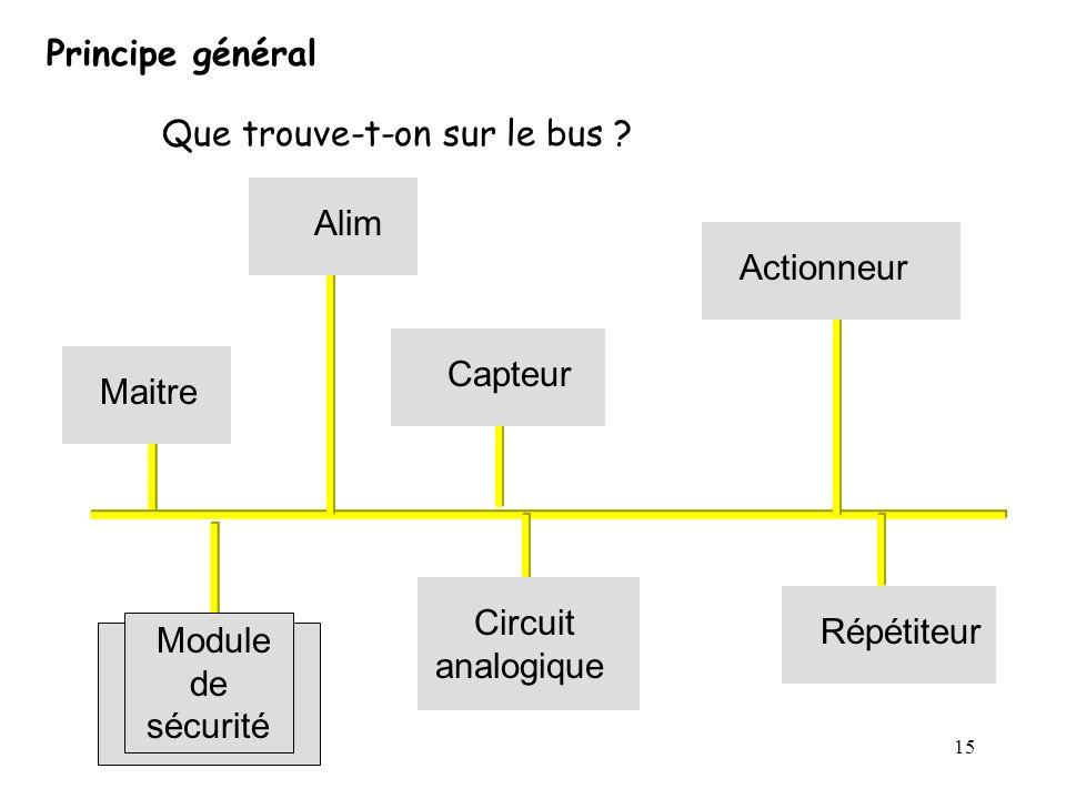 Principe général Que trouve-t-on sur le bus Alim. Actionneur. Capteur. Maitre. Répétiteur. Circuit analogique.