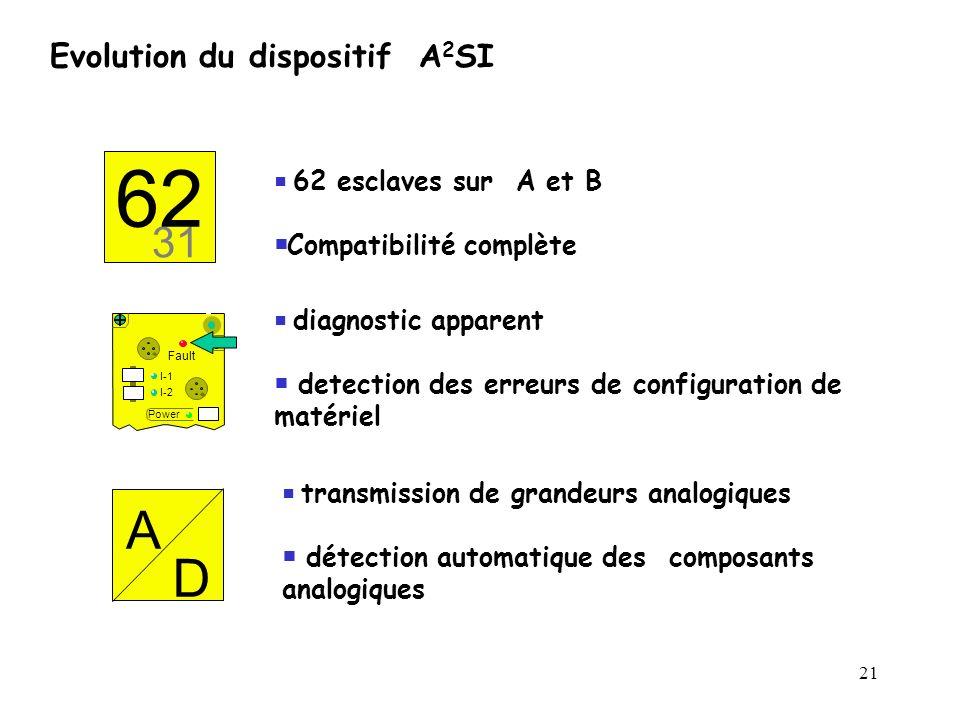 62 A D 31 Evolution du dispositif A2SI Compatibilité complète