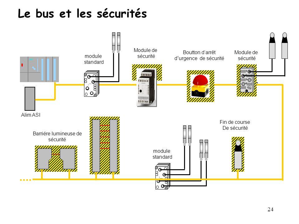 Le bus et les sécurités module standard Module de sécurité Module de