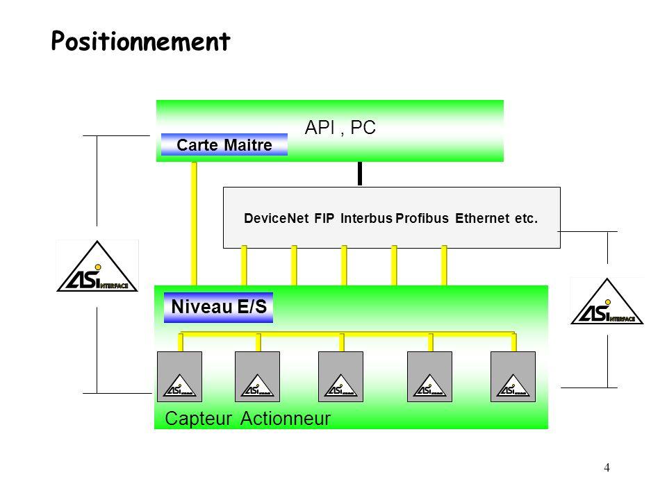 Positionnement API , PC Niveau E/S Capteur Actionneur Carte Maitre