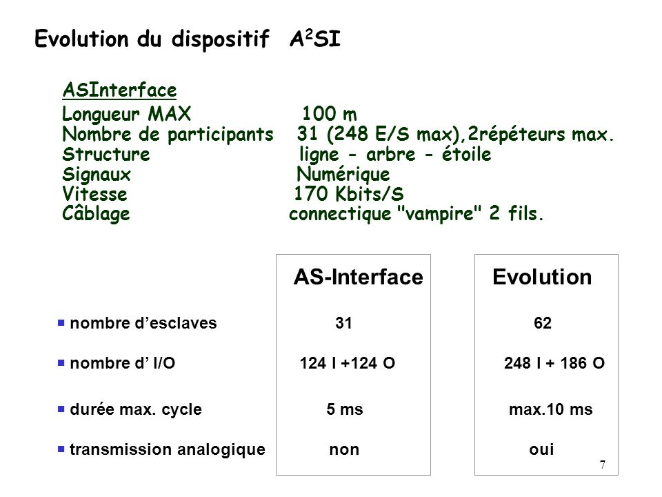 Evolution du dispositif A2SI