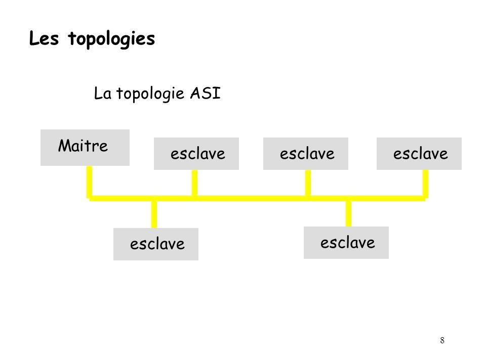 Les topologies La topologie ASI Maitre esclave