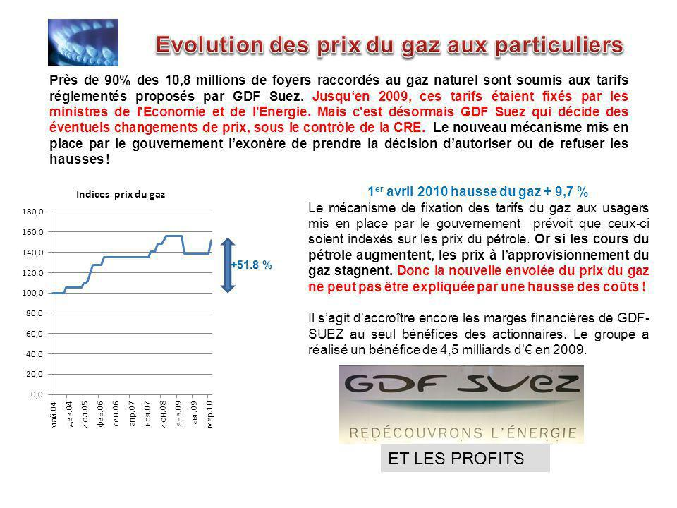 Imaginez le gouvernement qui l gif re pour obliger for Evolution prix du gaz naturel