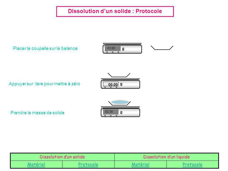 Dissolution d'un solide : Protocole