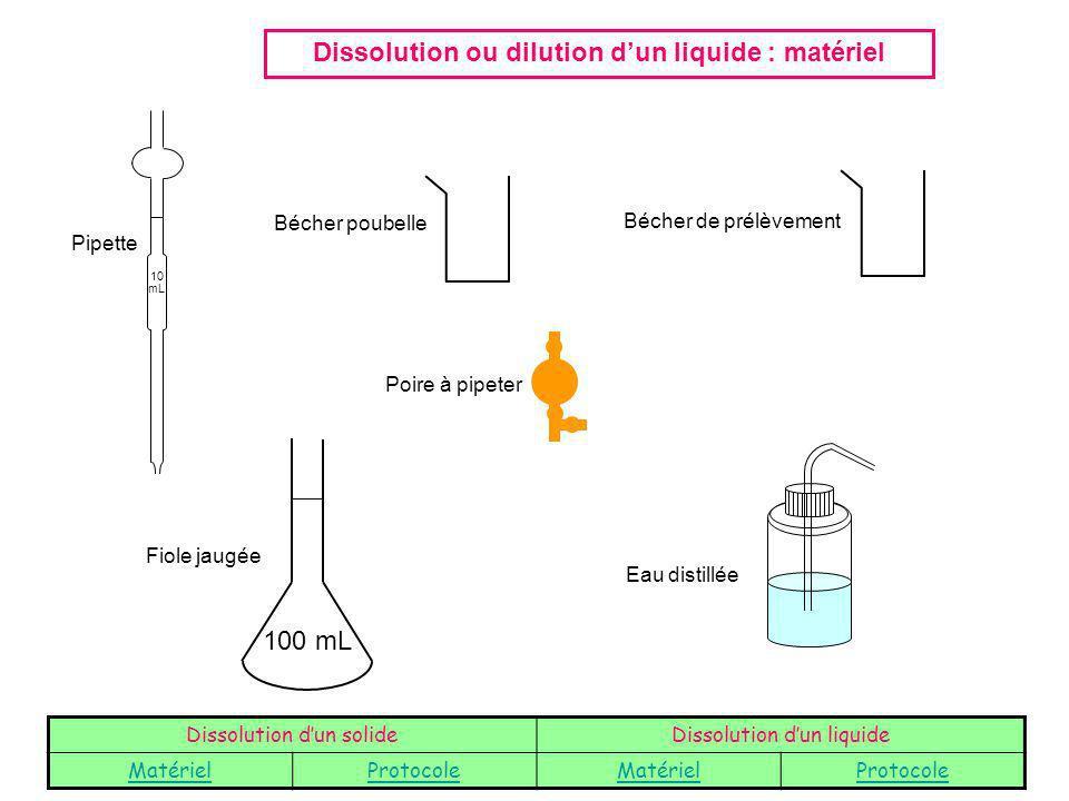 Dissolution ou dilution d'un liquide : matériel
