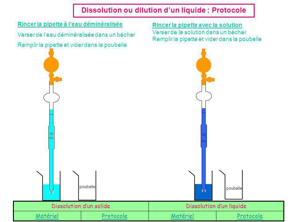 Pr parations de solutions titr es ppt t l charger - Eau distillee ou demineralisee ...