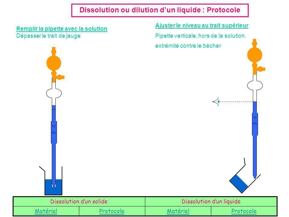 Dissolution ou dilution d'un liquide : Protocole