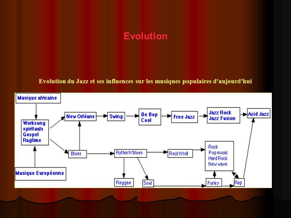 Evolution Evolution du Jazz et ses influences sur les musiques populaires d aujourd hui.
