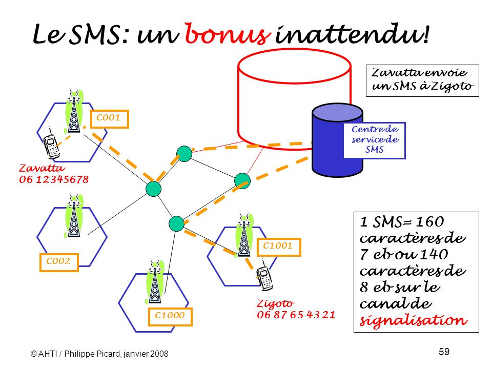 Le SMS: un bonus inattendu!