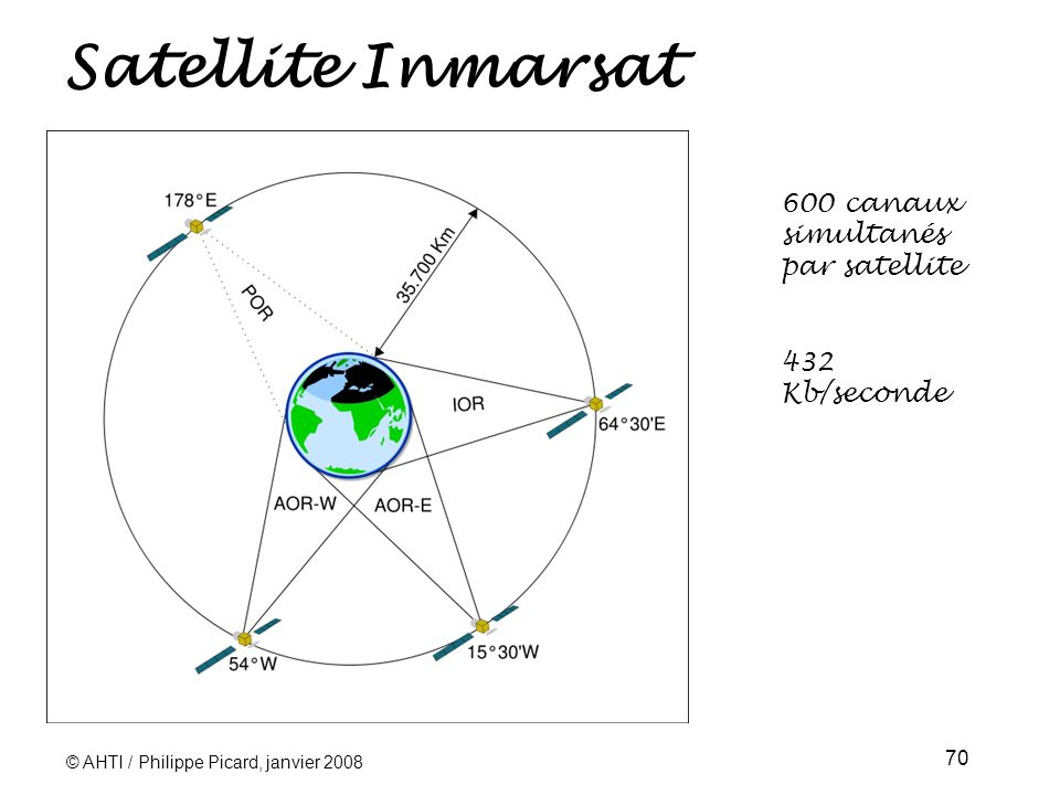 Satellite Inmarsat 600 canaux simultanés par satellite 432 Kb/seconde