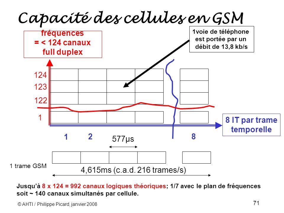 Capacité des cellules en GSM