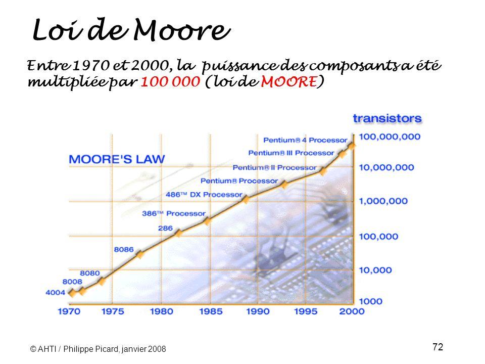 Loi de Moore Entre 1970 et 2000, la puissance des composants a été multipliée par 100 000 (loi de MOORE)