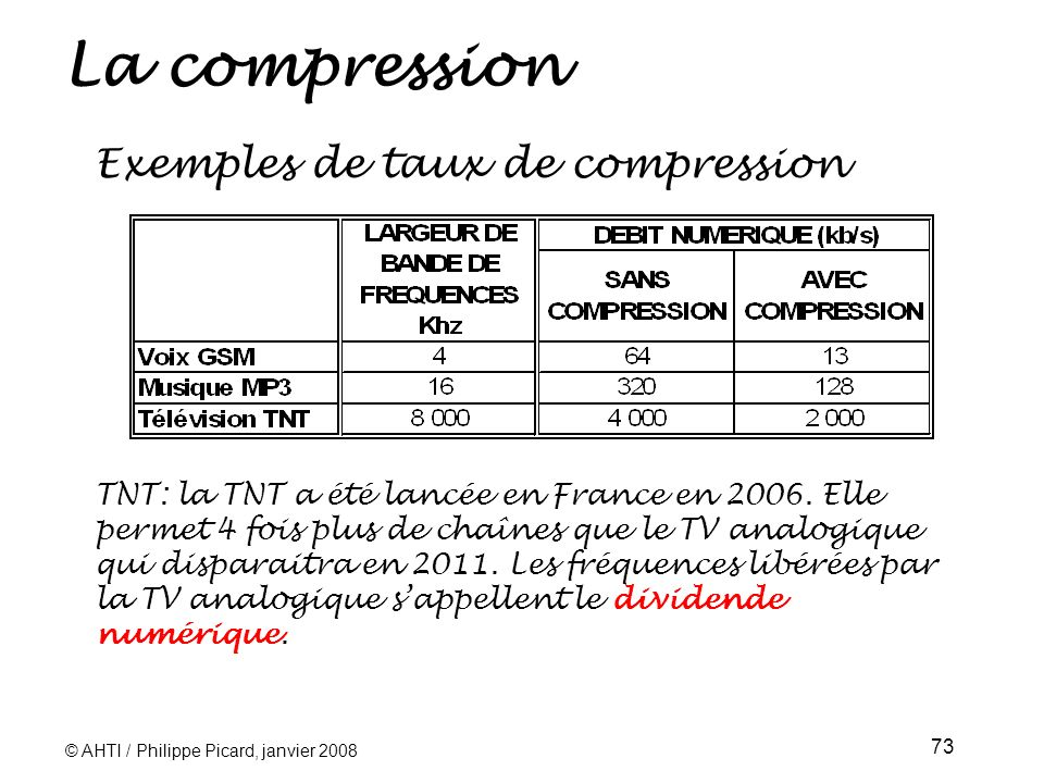 La compression Exemples de taux de compression