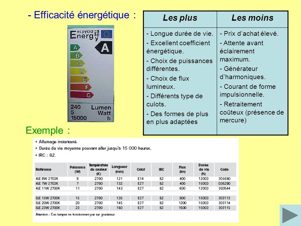 - Efficacité énergétique :