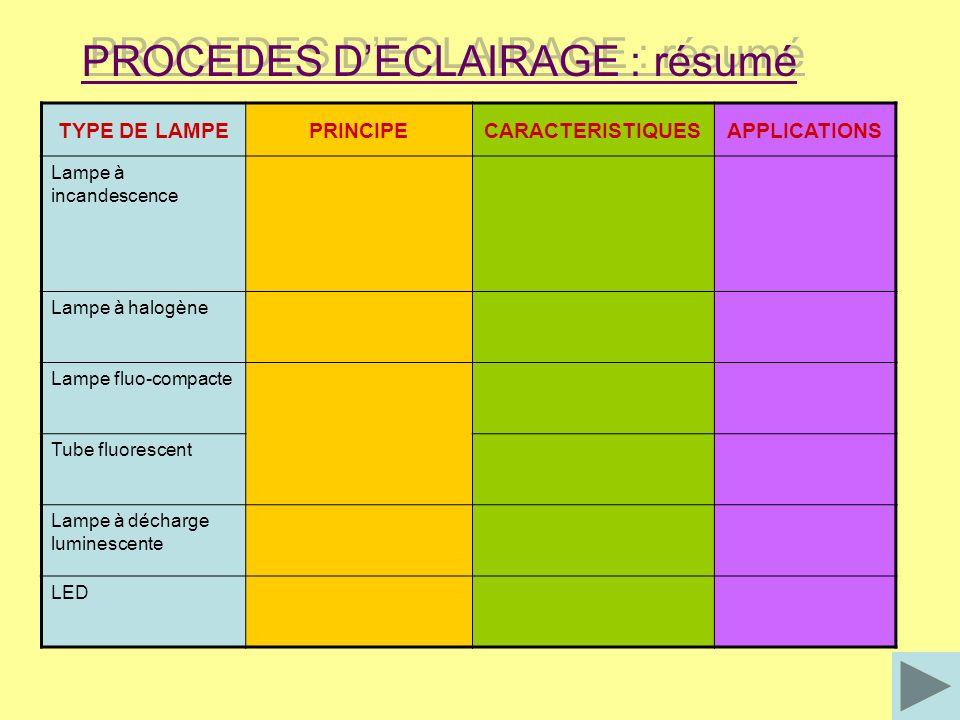 PROCEDES D'ECLAIRAGE : résumé