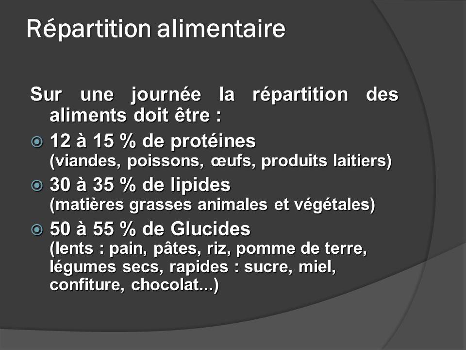 Répartition alimentaire