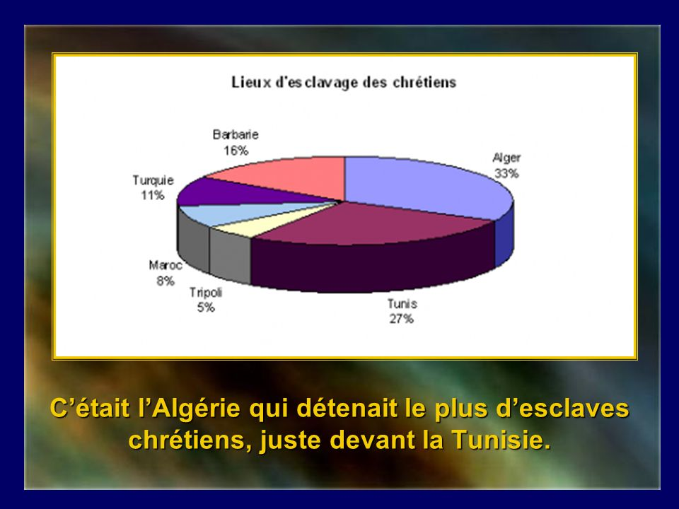 C'était l'Algérie qui détenait le plus d'esclaves chrétiens, juste devant la Tunisie.