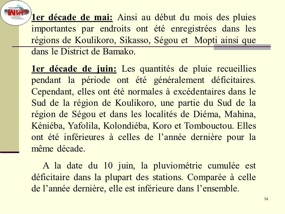 1er décade de mai: Ainsi au début du mois des pluies importantes par endroits ont été enregistrées dans les régions de Koulikoro, Sikasso, Ségou et Mopti ainsi que dans le District de Bamako.