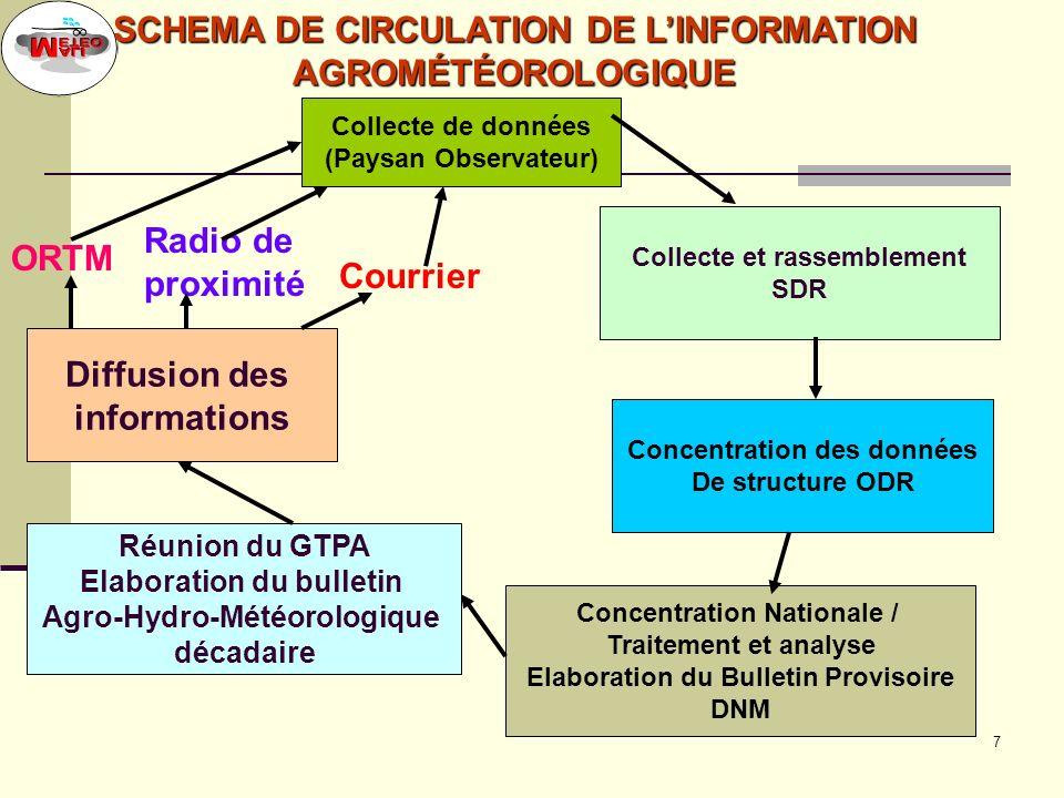 SCHEMA DE CIRCULATION DE L'INFORMATION AGROMÉTÉOROLOGIQUE