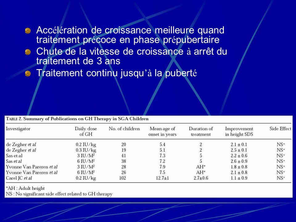 Accélération de croissance meilleure quand traitement précoce en phase prépubertaire