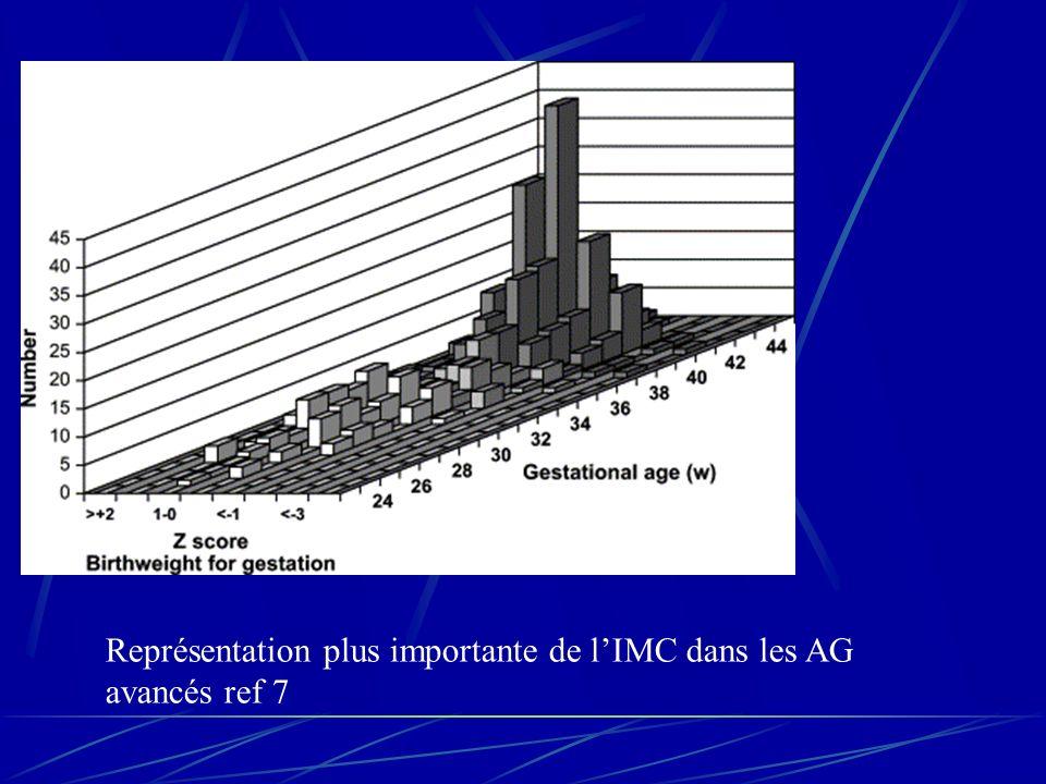 Représentation plus importante de l'IMC dans les AG avancés ref 7