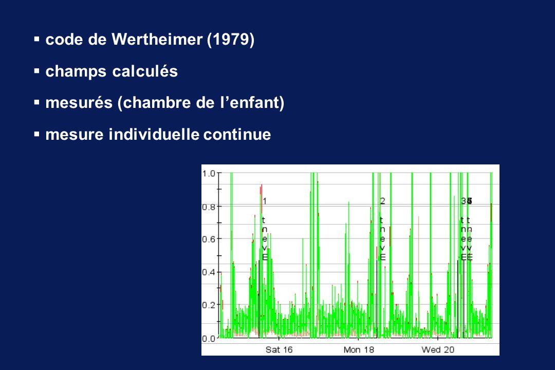 code de Wertheimer (1979) champs calculés.