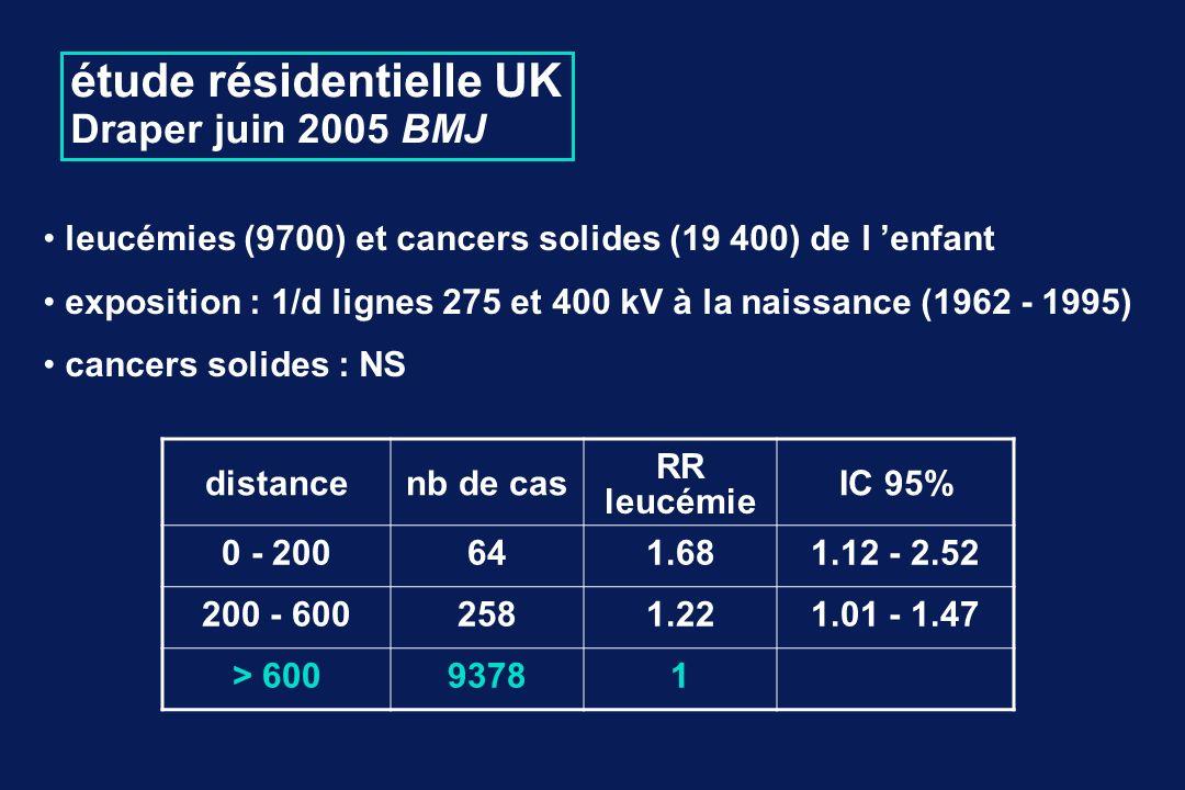 étude résidentielle UK Draper juin 2005 BMJ