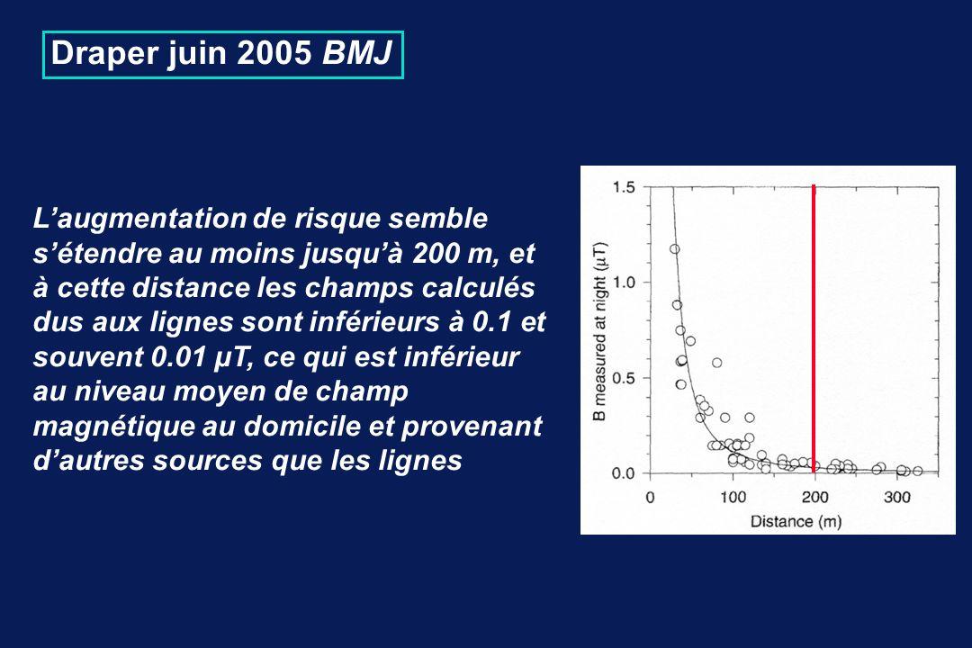 Draper juin 2005 BMJ