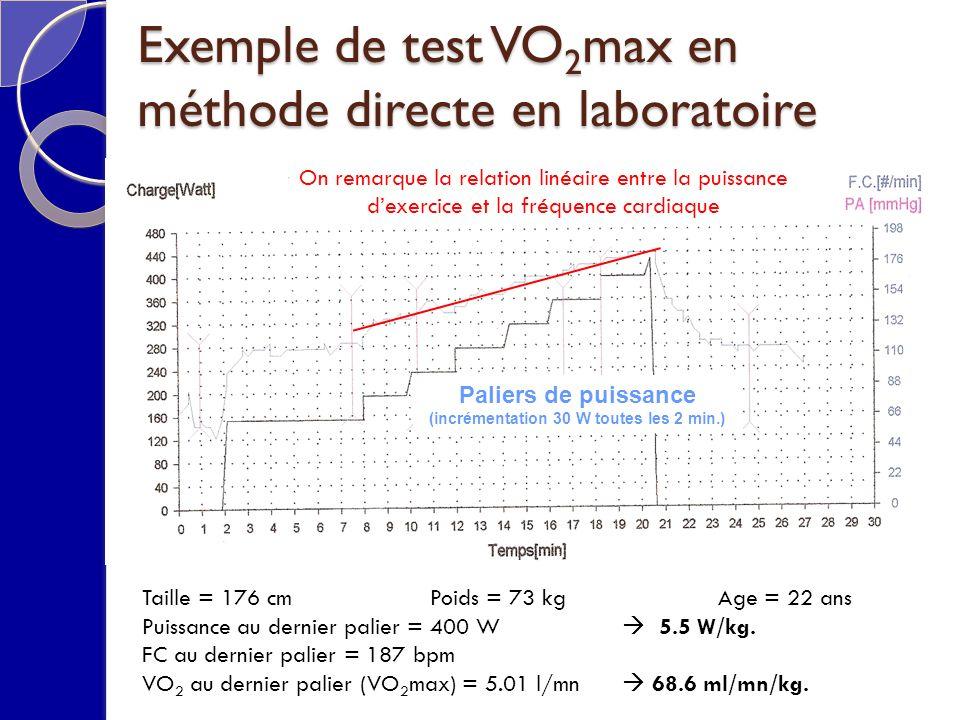 Exemple de test VO2max en méthode directe en laboratoire