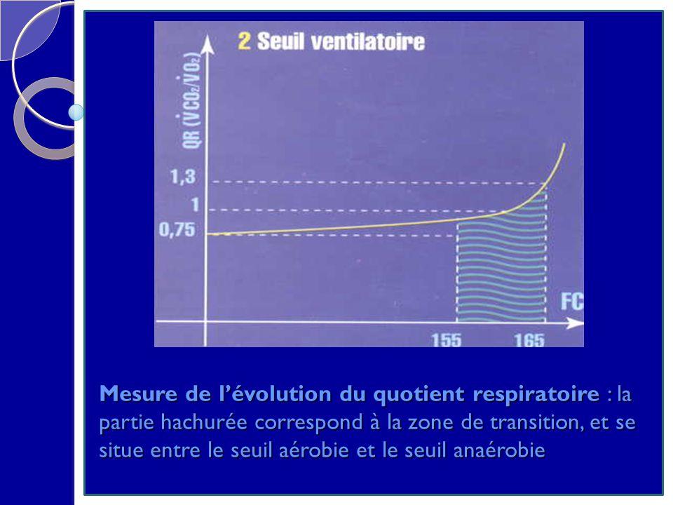 Mesure de l'évolution du quotient respiratoire : la partie hachurée correspond à la zone de transition, et se situe entre le seuil aérobie et le seuil anaérobie