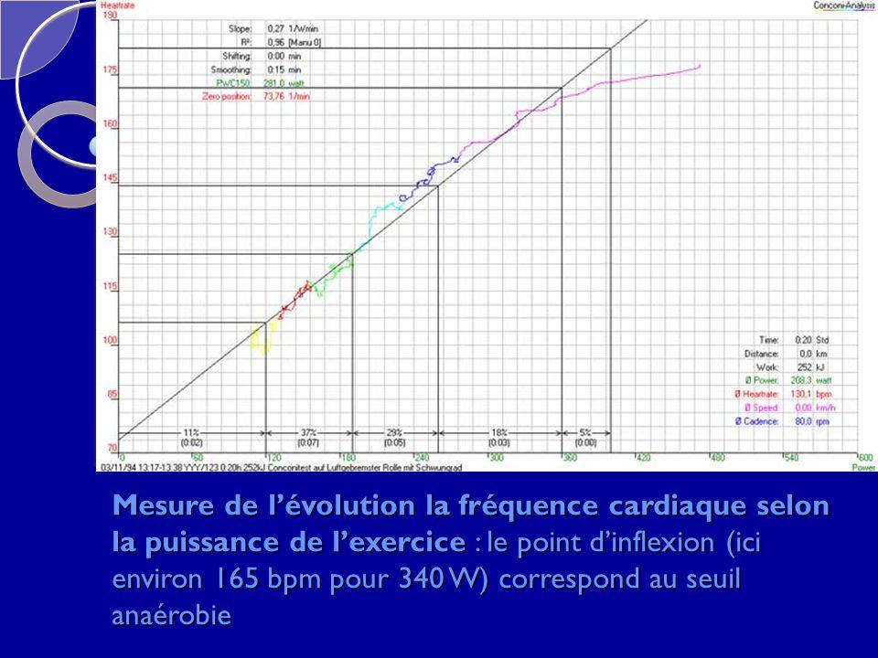 Mesure de l'évolution la fréquence cardiaque selon la puissance de l'exercice : le point d'inflexion (ici environ 165 bpm pour 340 W) correspond au seuil anaérobie