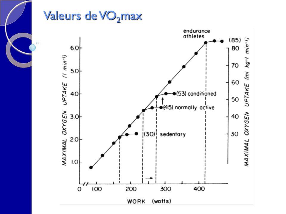 Valeurs de VO2max