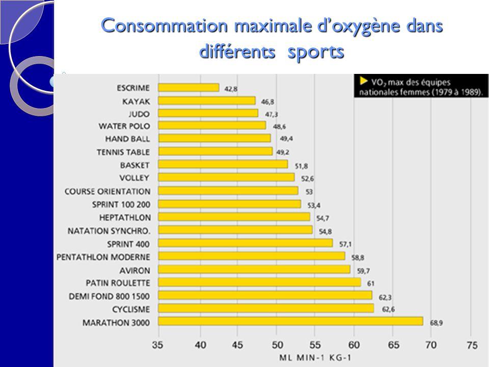 Consommation maximale d'oxygène dans différents sports