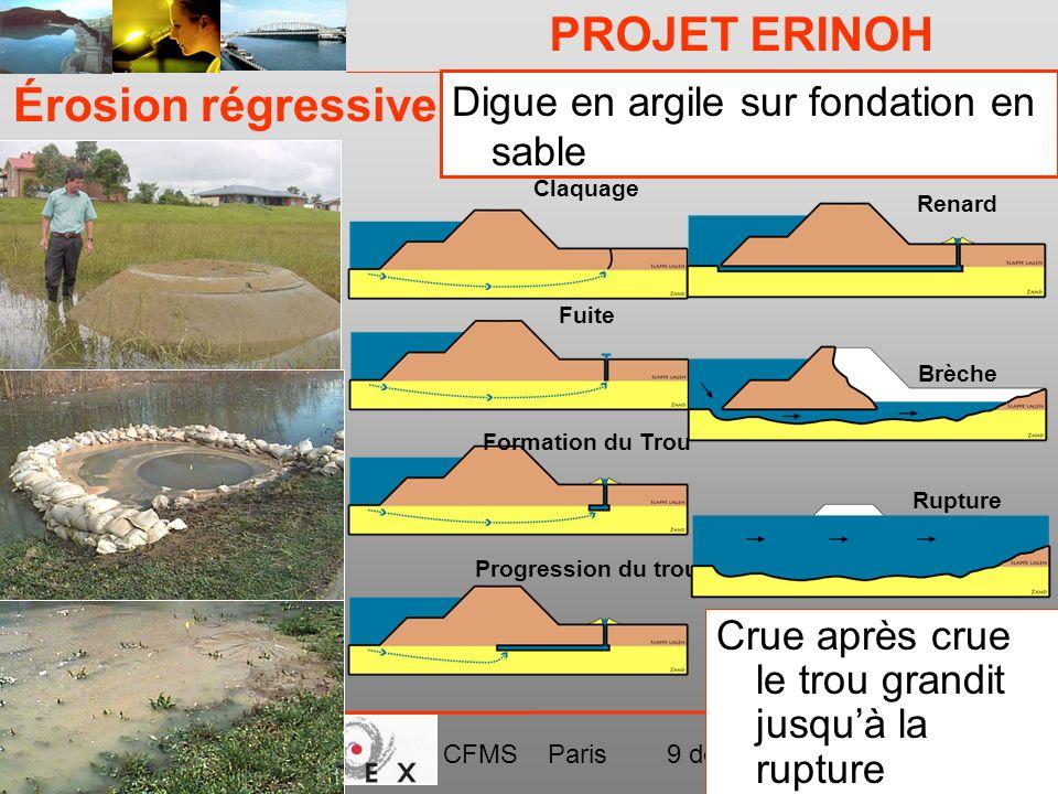 Érosion régressive Digue en argile sur fondation en sable
