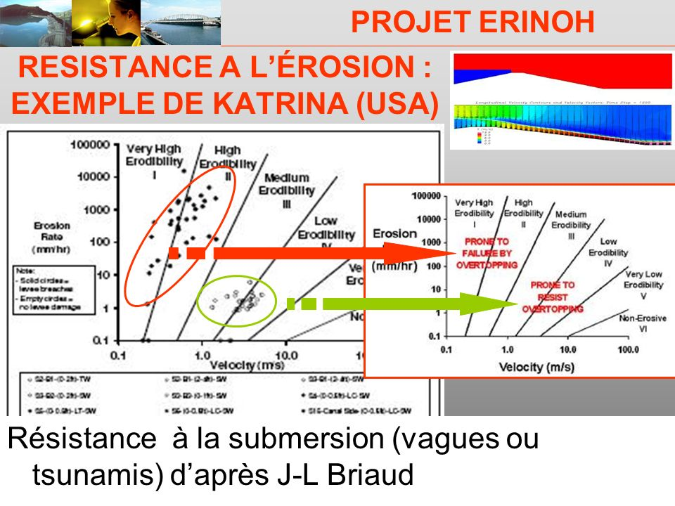 RESISTANCE A L'ÉROSION : EXEMPLE DE KATRINA (USA)